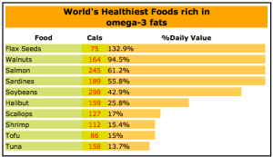 healthy omega 3